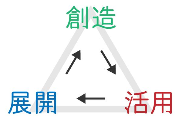 個性學3分類